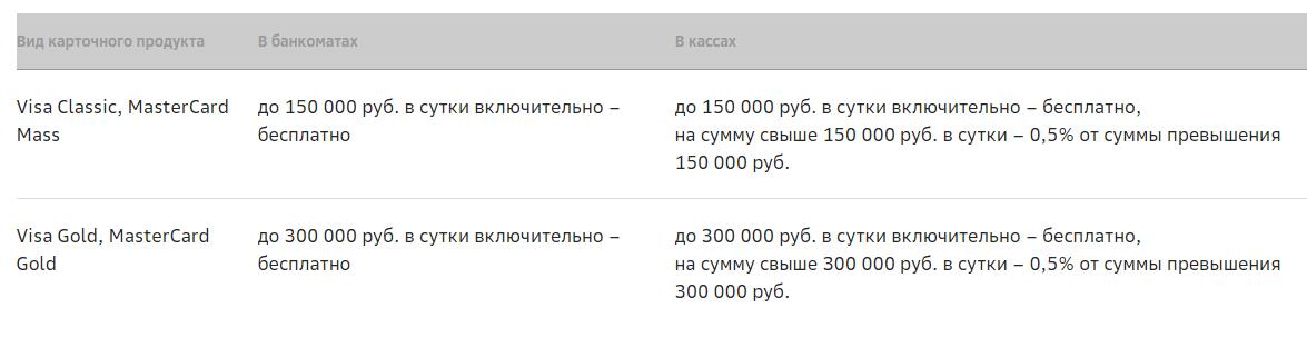 Лимит снятия наличных с карты Сбербанка